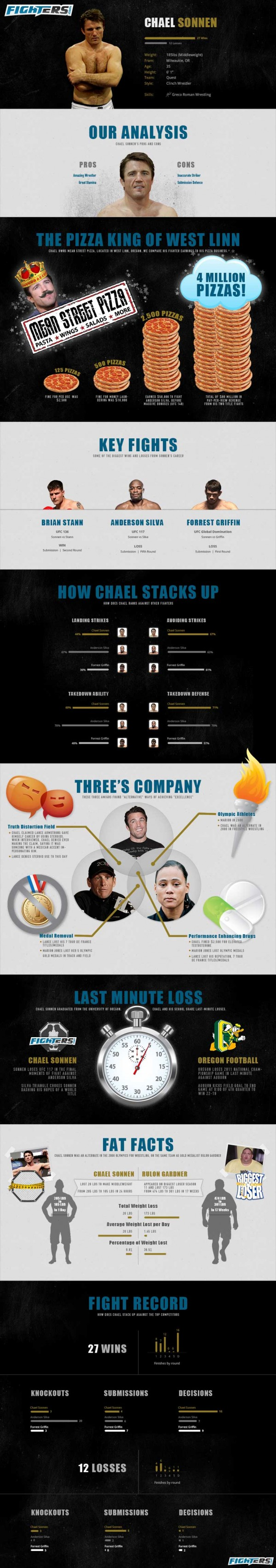 fighters infographic chael sonnen scaled e1352843719390