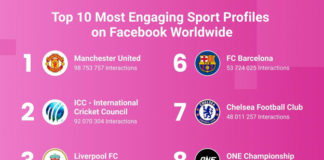 Top 10 Most Engaging Sports Profiles