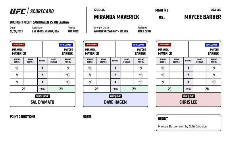 Official Scorecard for Miranda Maverick vs. Maycee Barber, UFC Vegas 32